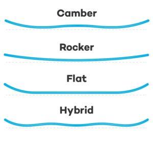 ... Camber Rocker Hybrid or Combination Profiles. snowboard-profile-guide 3b15e45dbb73